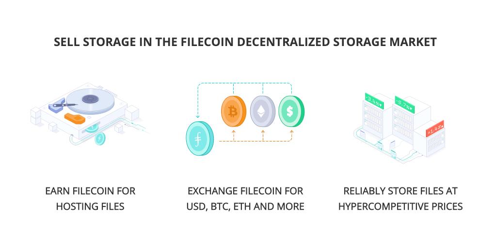 self-storage in the Filecoin decentralized storage market