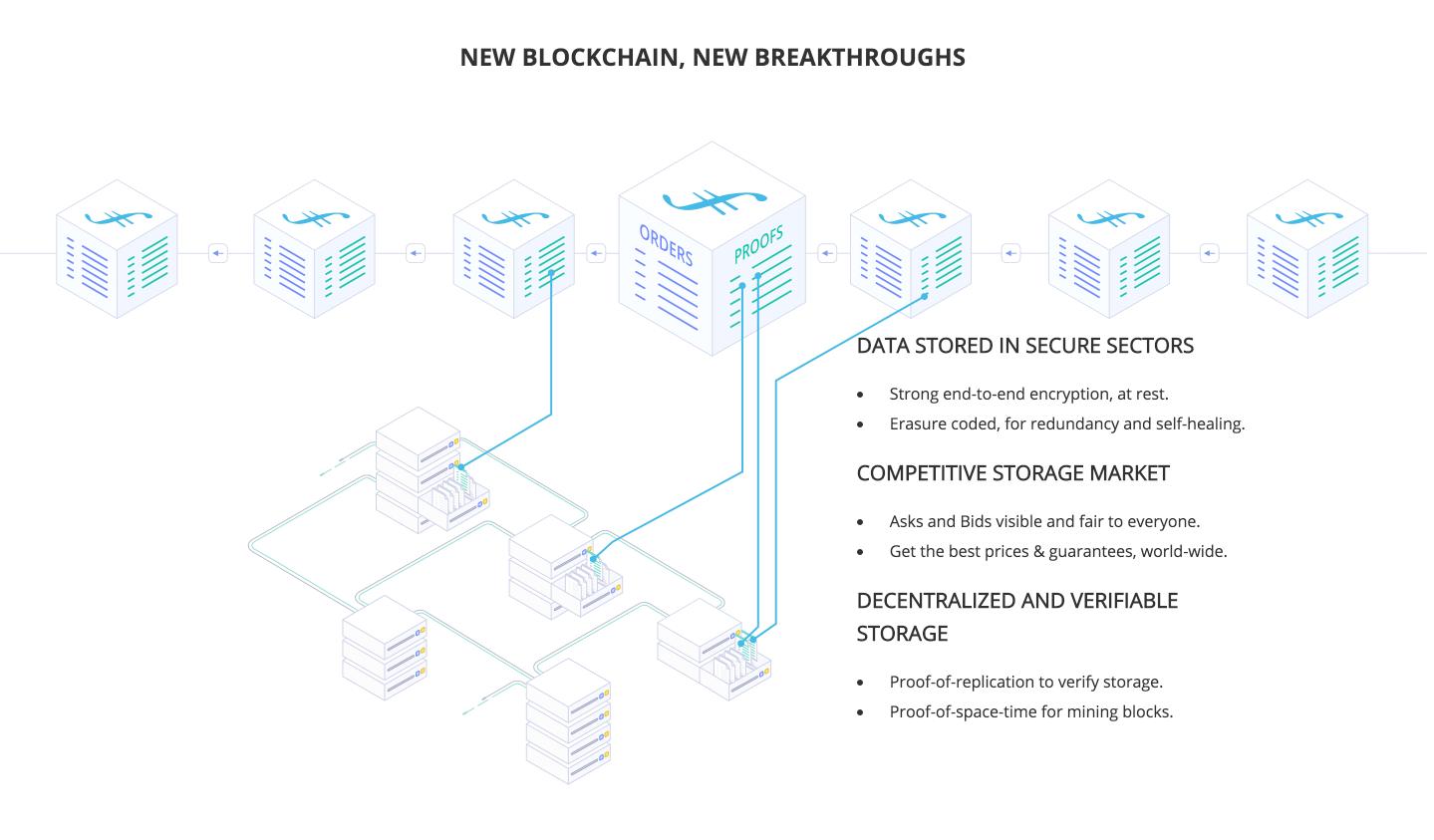 New blockchain, new breakthroughs