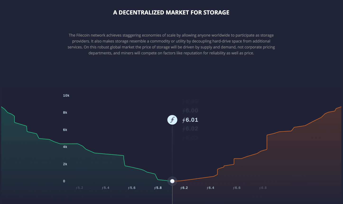 A decentralized market for storage
