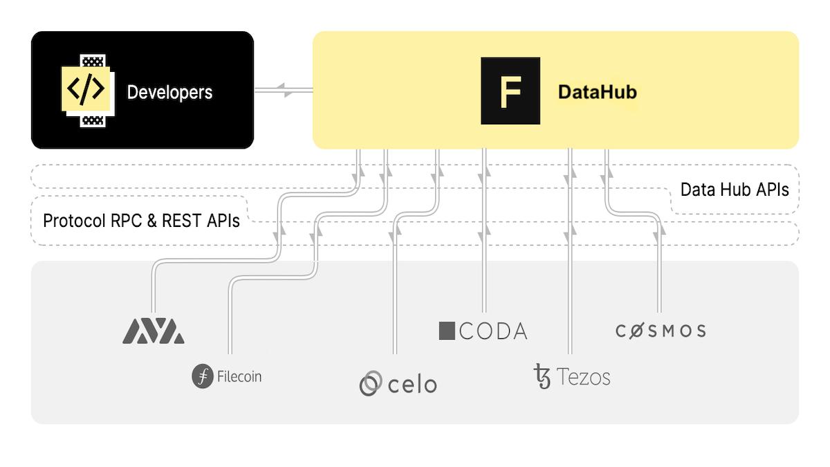 Figment DataHub