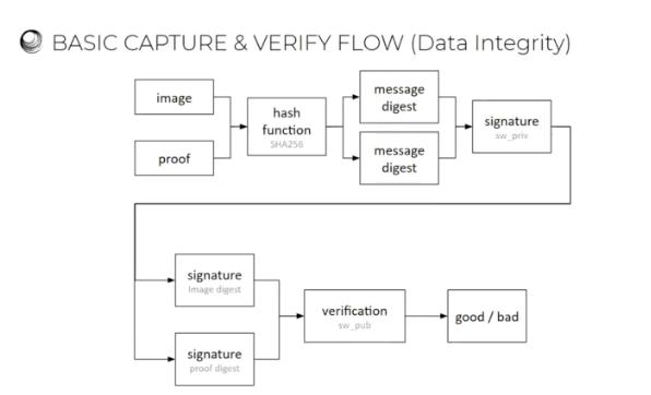 Basic Capture & Verify Flow image